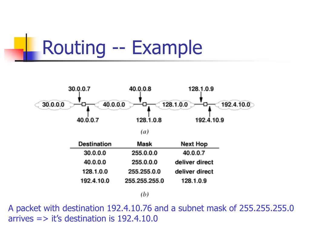 Routing -- Example