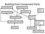 building from component parts