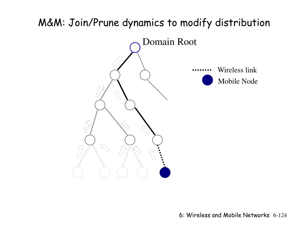 M&M: Join/Prune dynamics to modify distribution