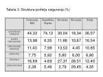 tabela 3 struktura porfelja osiguranja