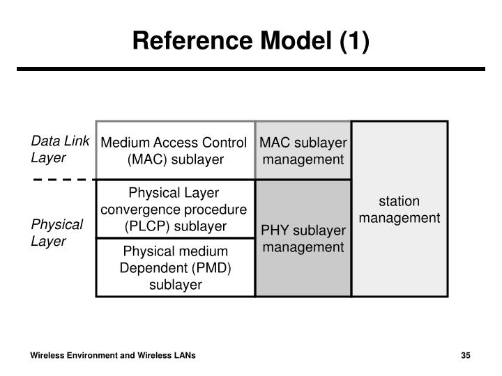 sublayers of the data link layer essay Ccna certification/data link layer in some networks, such as ieee 802 local area networks, the data link layer is split into mac and llc sublayers.