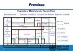 premises6