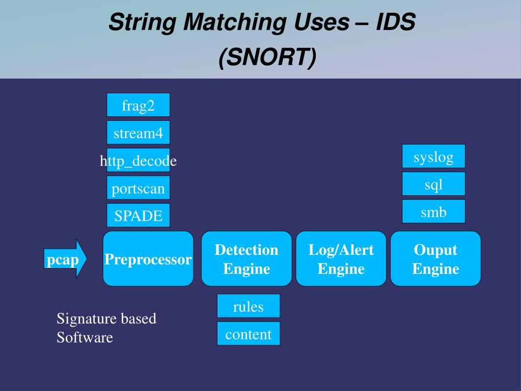 String Matching Uses – IDS