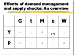 effects of demand management and supply shocks an overview