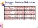 technology directions sia roadmap from 1999