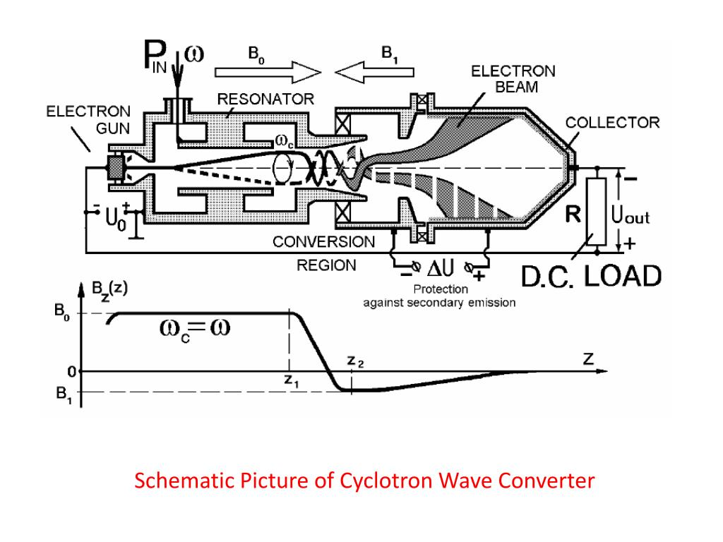 Schematic Picture of Cyclotron Wave Converter