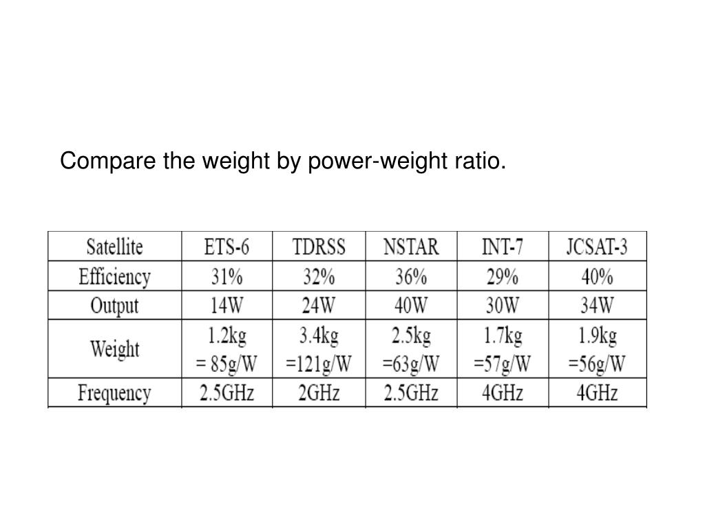 Compare the weight by power-weight ratio.