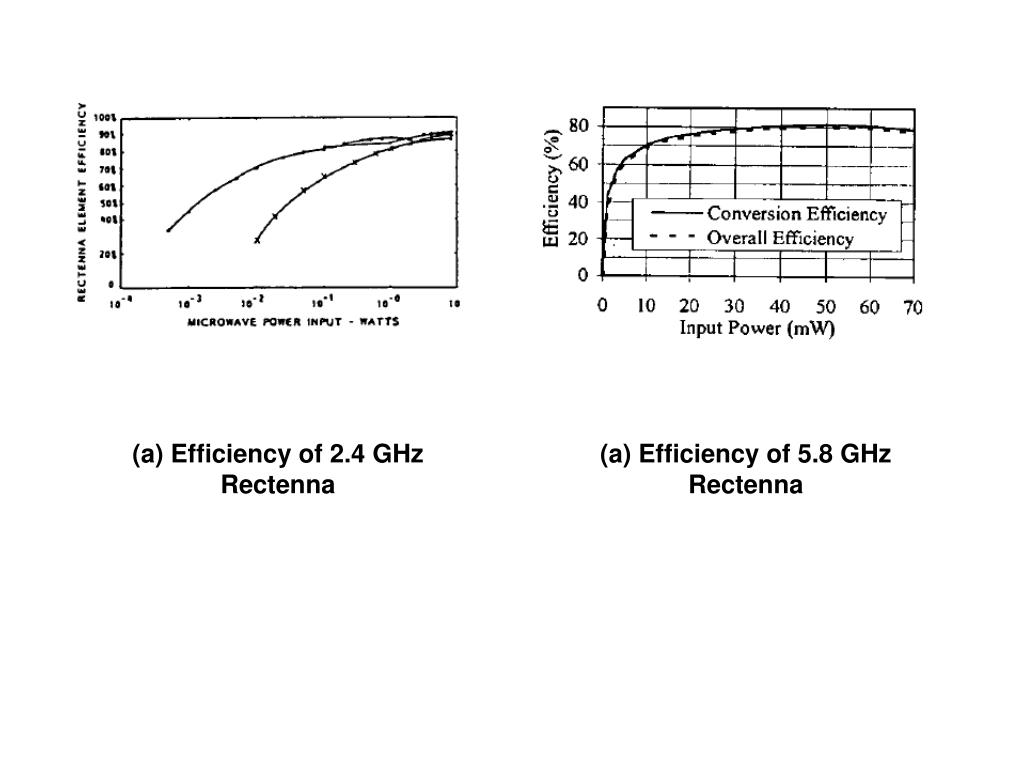 (a) Efficiency of 2.4 GHz Rectenna