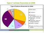 type d actions financ es en 2009
