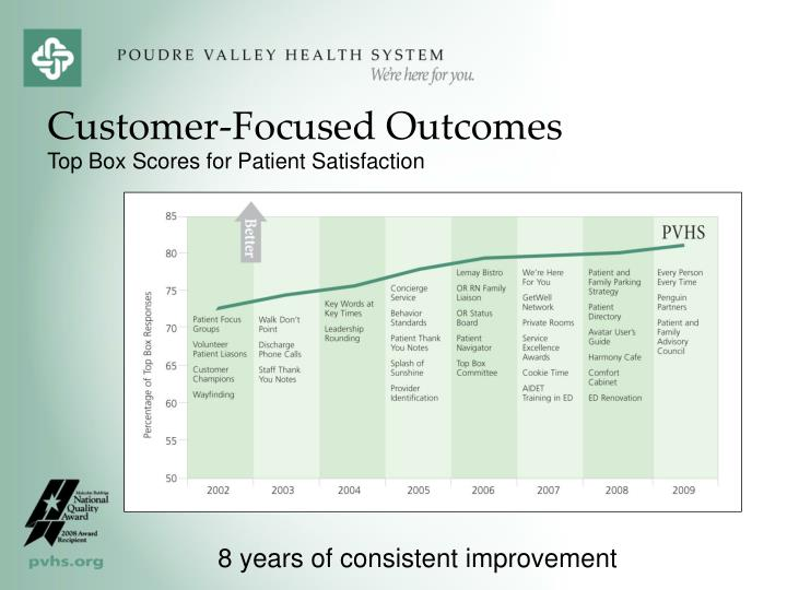 Customer-Focused Outcomes