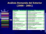 an lisis demanda del exterior 2000 200113