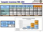 compartel inversiones 1998 2010