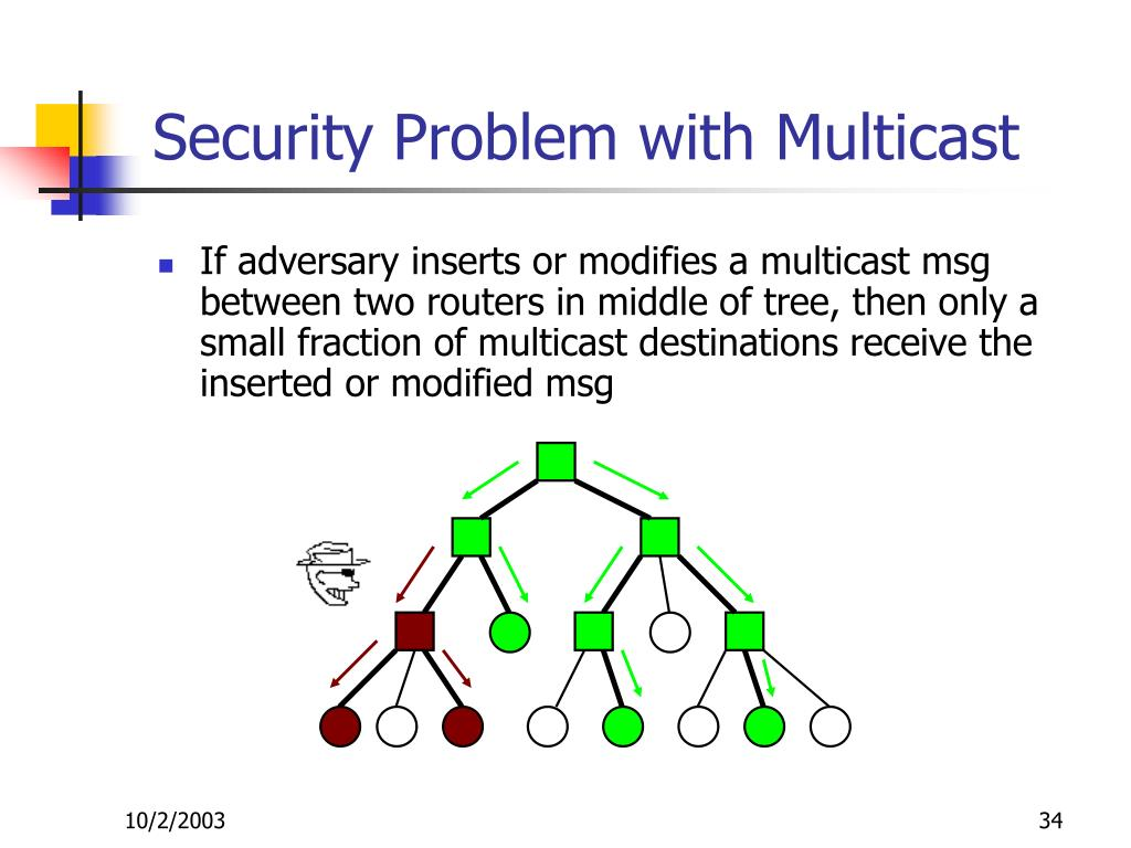 Security Problem with Multicast