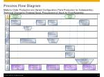 process flow diagram2
