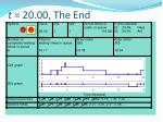 t 20 00 the end