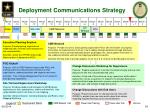 deployment communications strategy