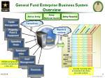g eneral f und e nterprise b usiness s ystem overview