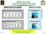 gfebs user roles flow from business processes