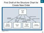 first draft of the structure chart for create new order