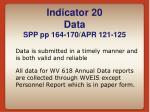 indicator 20 data spp pp 164 170 apr 121 125