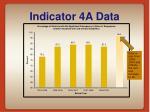 indicator 4a data