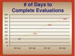 of days to complete evaluations