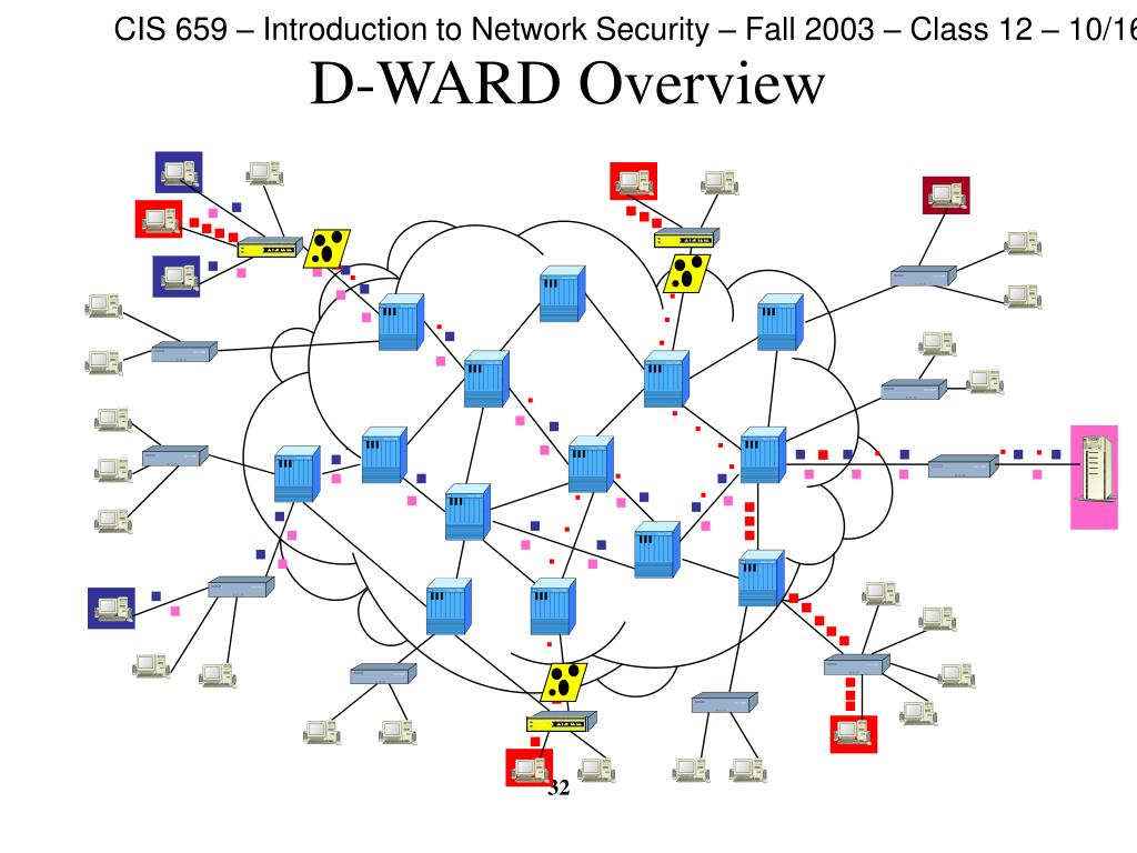 D-WARD Overview