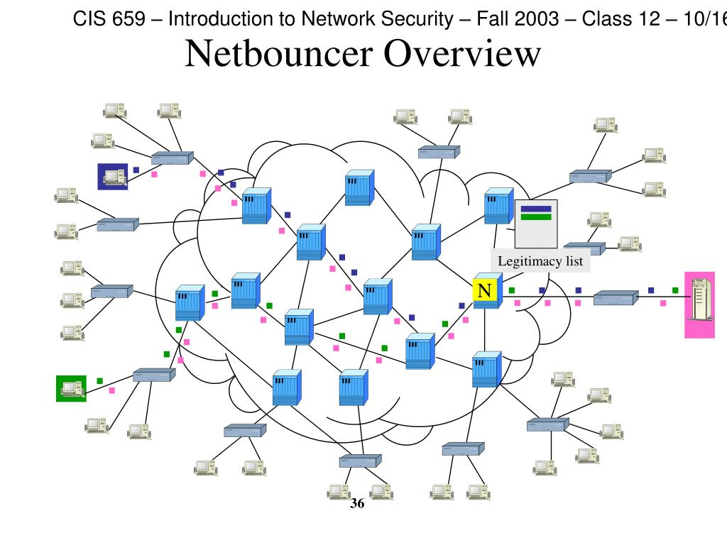 Netbouncer Overview