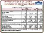 vertical analysis of lowe s summarized balance sheets