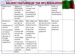 salient features of the mfi regulations1