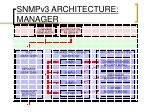 snmpv3 architecture manager