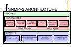 snmpv3 architecture