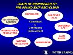 chain of responsibility for sound ship recycling