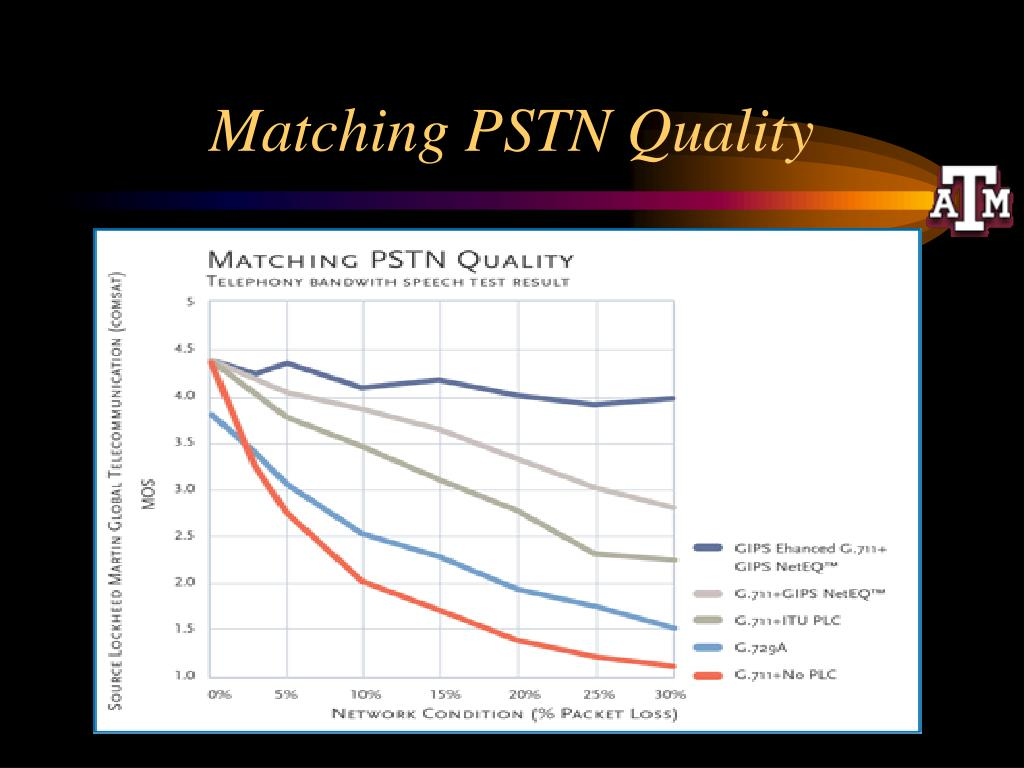 Matching PSTN Quality