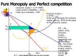 pure monopoly and perfect competition
