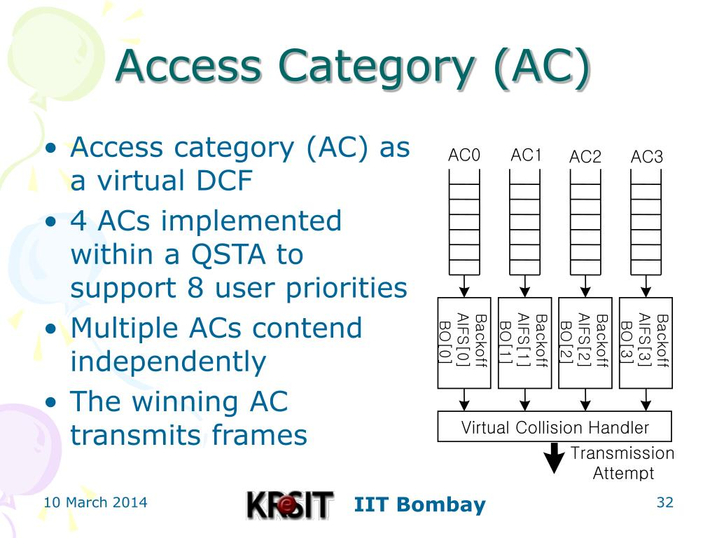 Access Category (AC)