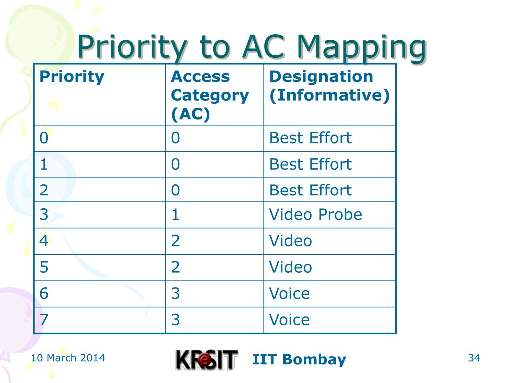 Priority to AC Mapping