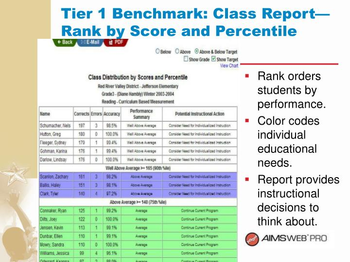 Rank orders students by performance.