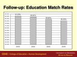 follow up education match rates