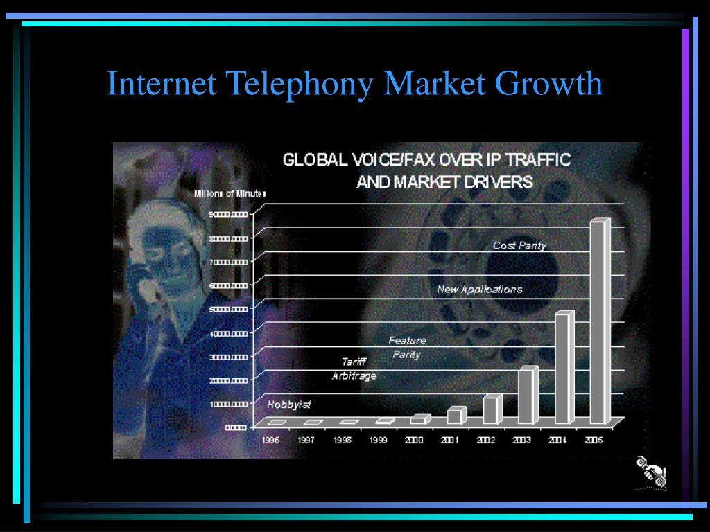 Internet Telephony Market Growth