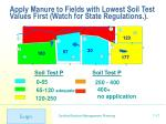 apply manure to fields with lowest soil test values first watch for state regulations