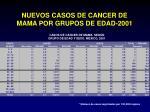 nuevos casos de cancer de mama por grupos de edad 20016