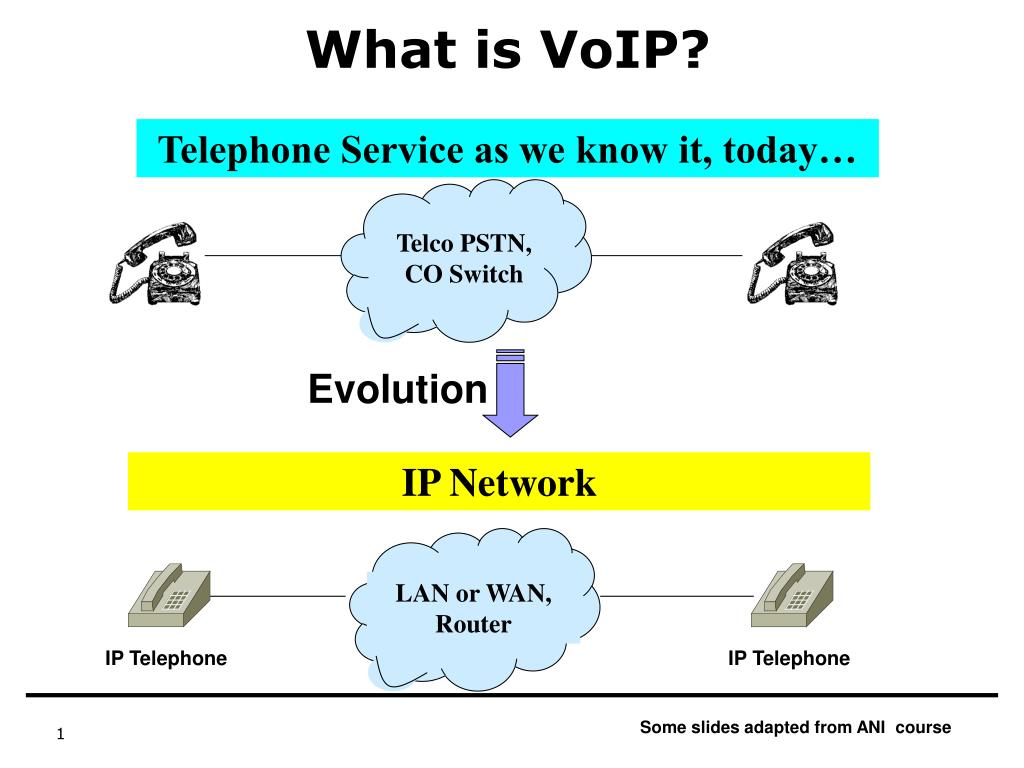 what is voip l.