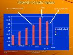 growth of axle loads