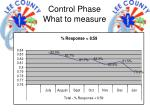 control phase what to measure