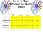 improve phase solution prioritization matrix