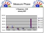 measure phase9