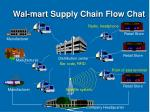 wal mart supply chain flow chat