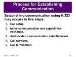 process for establishing communication40