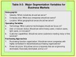 table 9 3 major segmentation variables for business markets